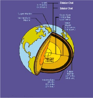 Illustration of the seven layers of the earth